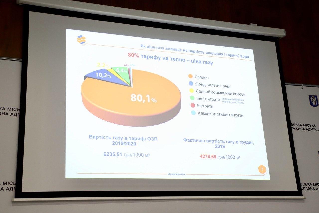 Жителям Киева снизили счета за отопление за декабрь на 320 миллионов, – КГГА 01